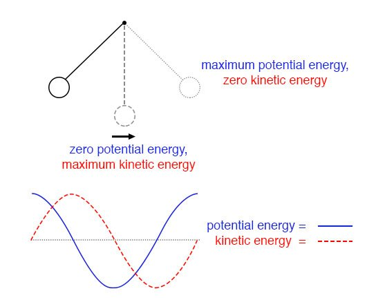 Pendulum transfers energy between kinetic and potential energy as it swings low to high.