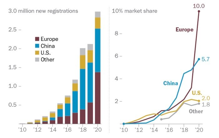 Two graphs showing the global EV adoption through registration (left) and market shares (right).