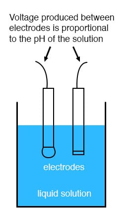 ph measurement electrical instrumentation signals electronicsthe design and operational theory of ph electrodes is a very complex subject, explored only briefly here what is important to understand is that these two