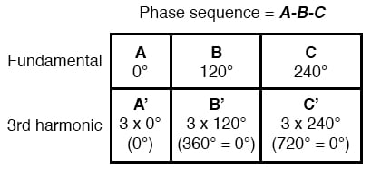 phase sequence a b c