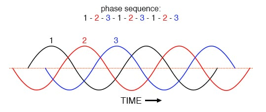 Phase sequence 1-2-3-1-2-3-1-2-3 of equally spaced waves.