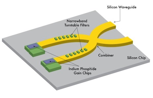 Example of a photonic IC with silicon waveguides.
