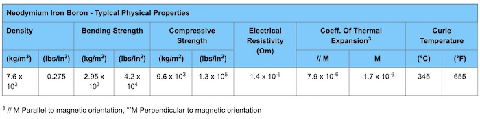 General physical properties of neo magnets.