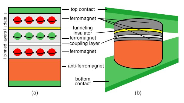 (a)Splitting the pinned ferromagnetic layer of (b) by a buffer layer improves stability and isolates the top ferromagnetic unpinned layer. Data are stored in the top ferromagnetic layer based on spin polarity (b) MTJ cell embedded in read lines of a semiconductor die– one of many MTJ's. Adapted from [IBM]