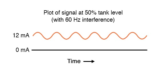 Plot signal at fifty percent tank level with sixty hz interference