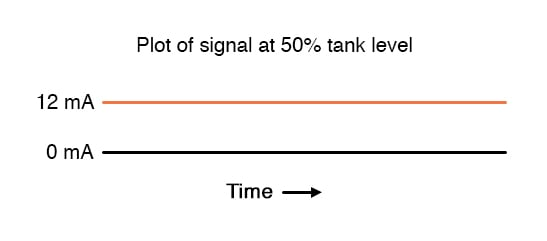 Plot signal at fifty percent tank level