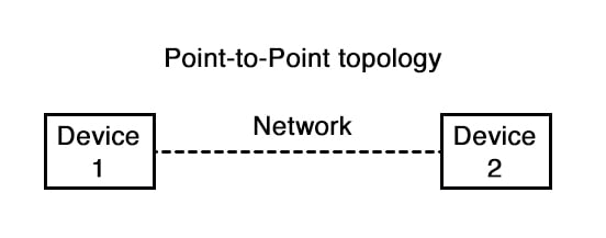Point to point topology