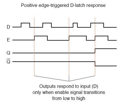 Positive edge triggered D latch response