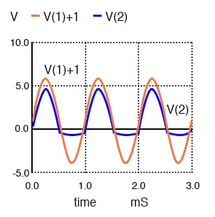 V(1)+1 is actually V(1), a 10 Vptp sine wave, offset by 1 V for display clarity. V(2) output is clipped at -0.7 V, by diode D1.
