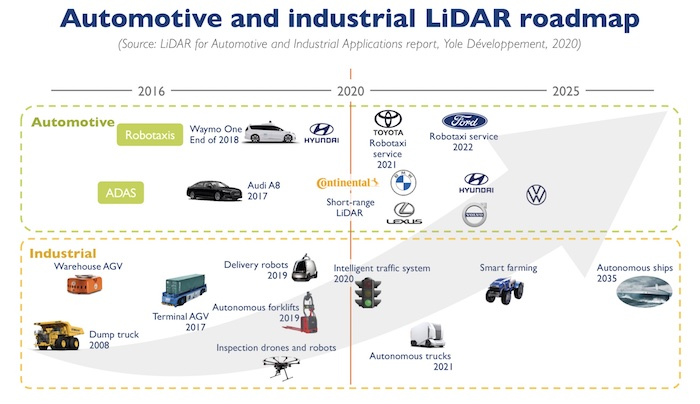 A possible roadmap for LiDAR in automotive and industrial applications.