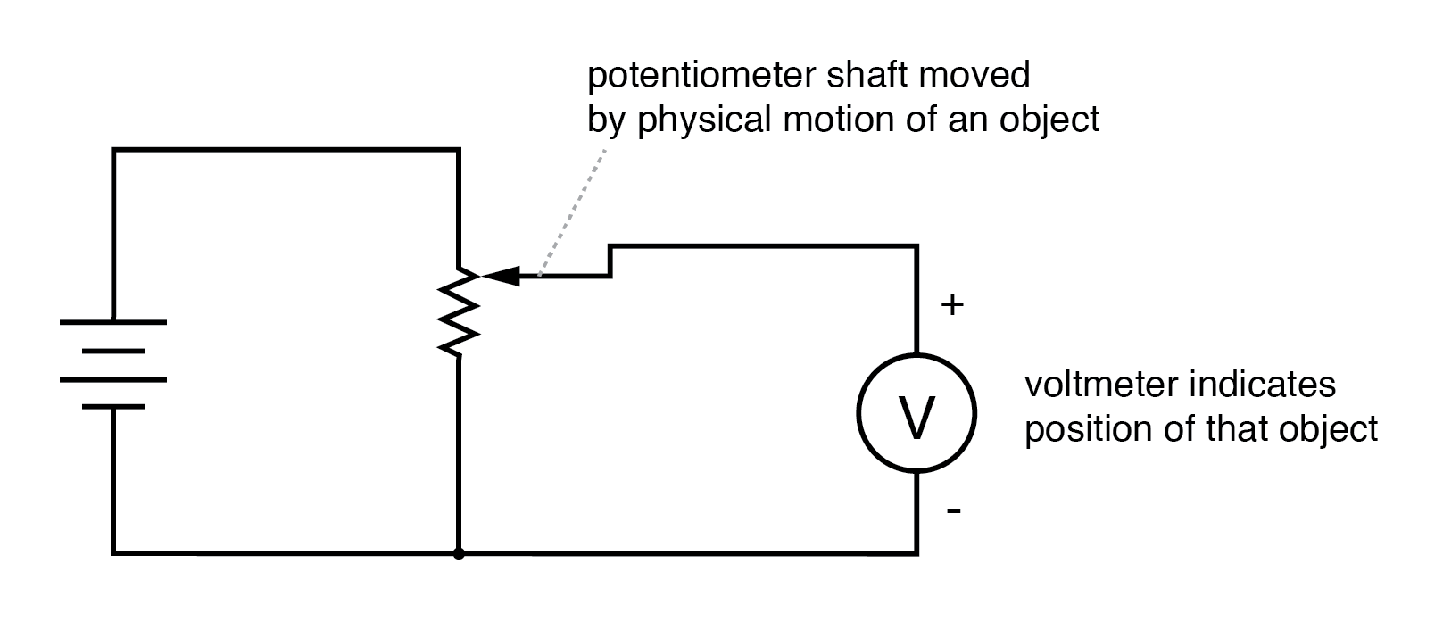 Potentiometer tap voltage indicates position of an object slaved to the shaft.