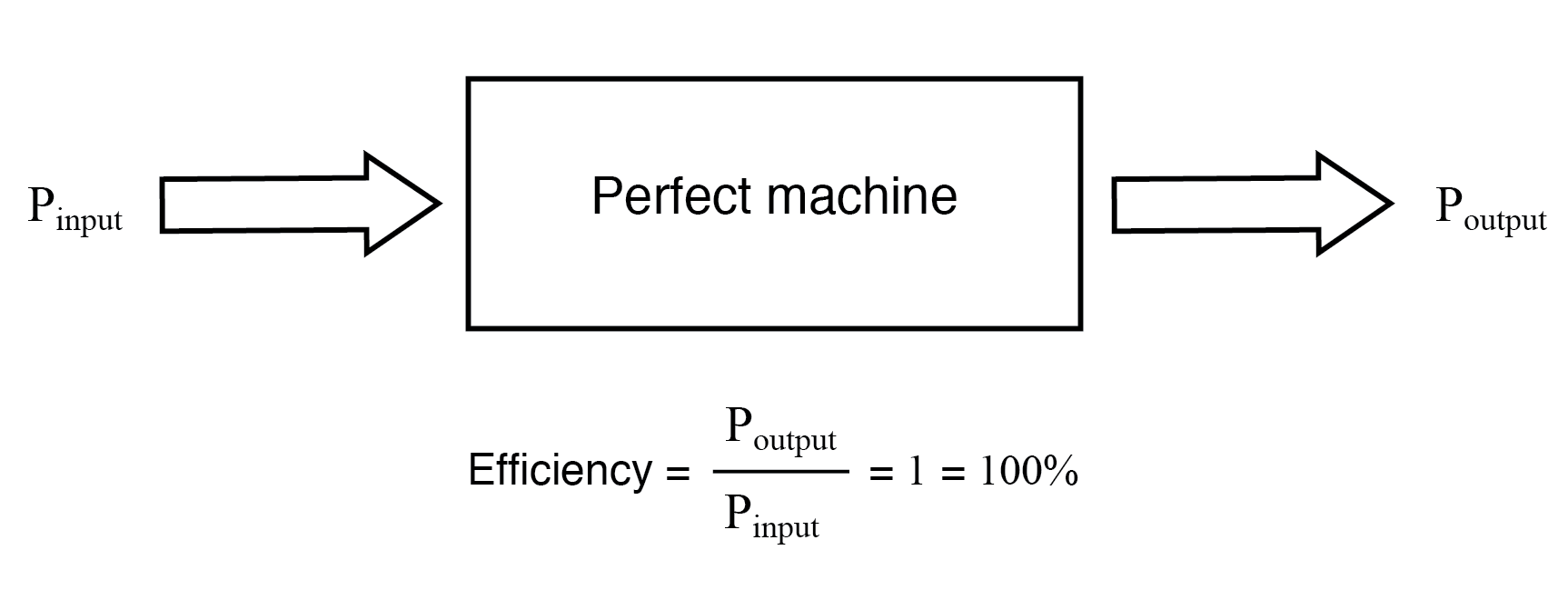 The power output of a machine can approach, but never exceed, the power input for 100% efficiency as an upper limit.