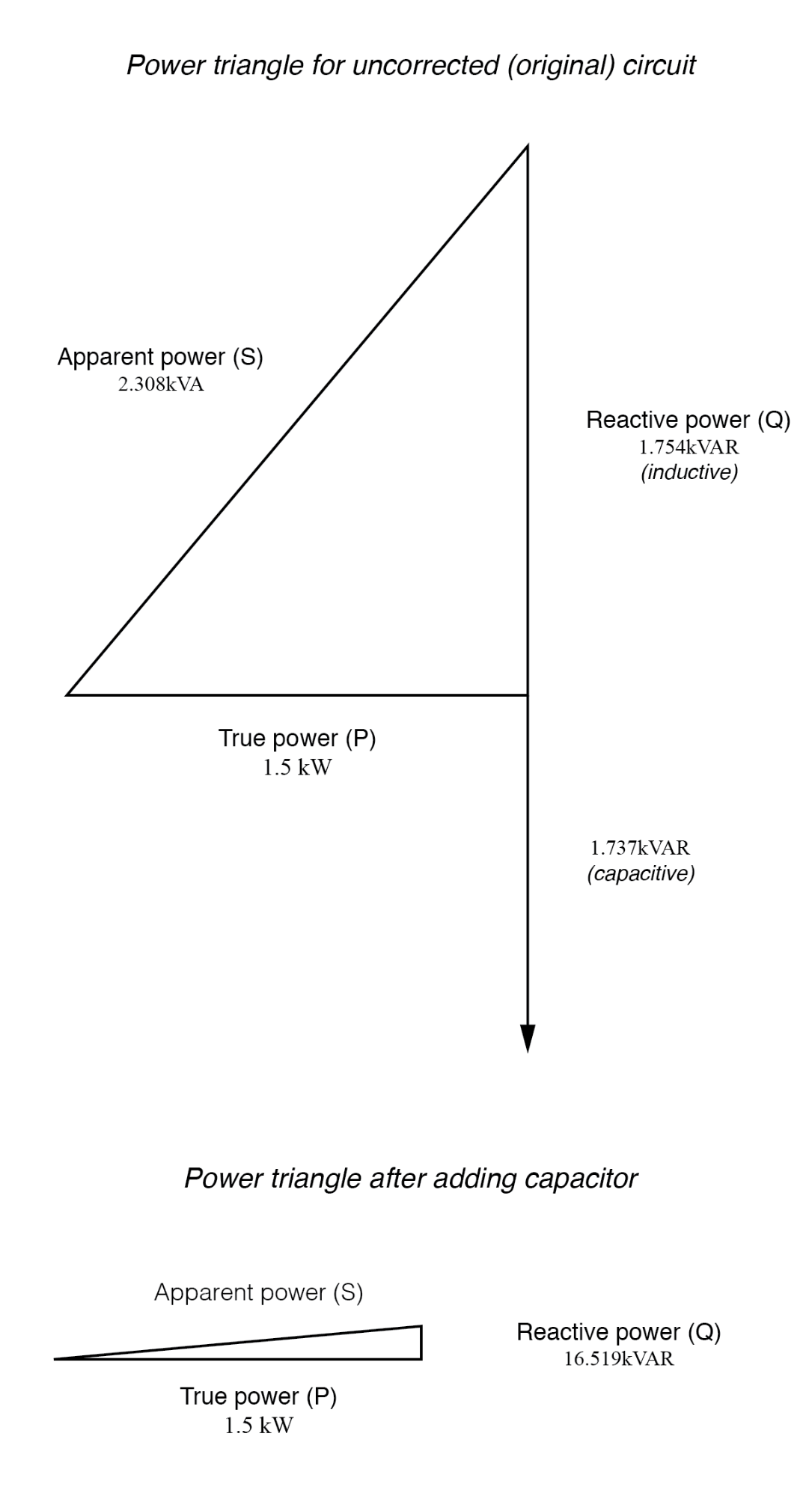 practical power factor correction power factor electronics textbookpower triangle before and after capacitor correction