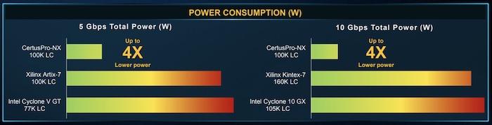 CertusPro-NX power consumption vs its close competitors. I