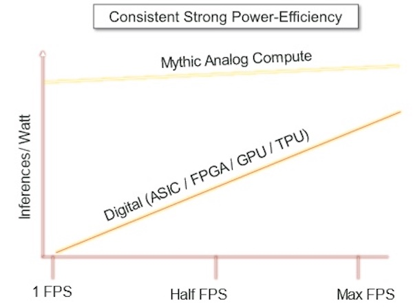 Power efficiency of Mythic's Analog Compute.