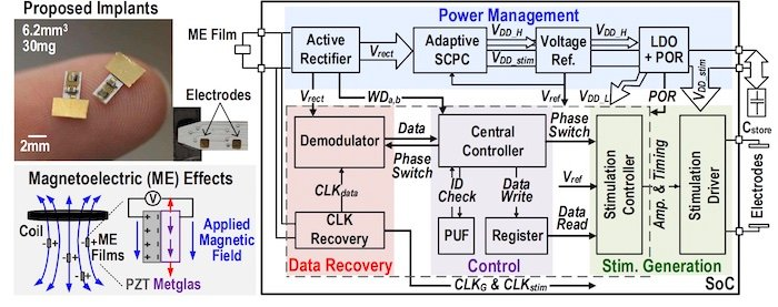 Using a magnetoelectric as a power source for an electronics system.
