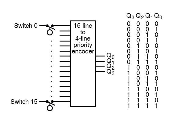 Priority encoder line