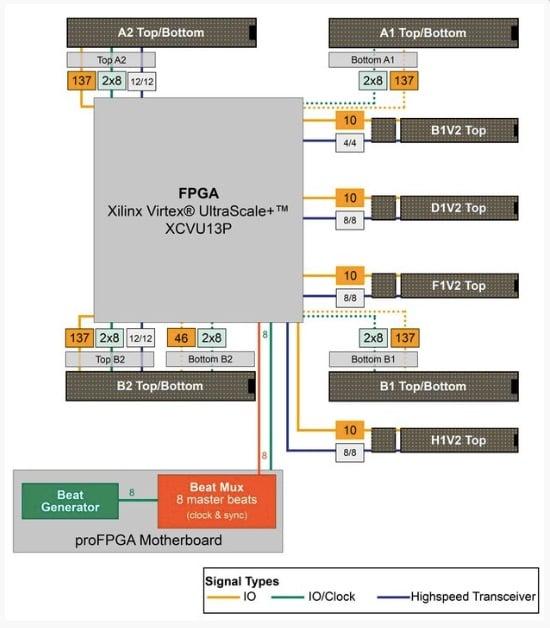 proFPGA XCVU13P FPGA module interconnections.
