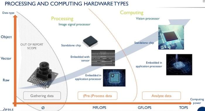 Processing and computing hardware types: data type vs. computing power.