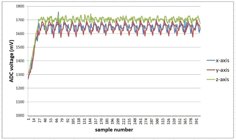 Gathering and Analyzing a Robot's Accelerometer Data