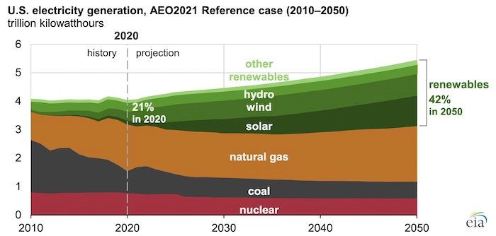 The US's projected energy generation.