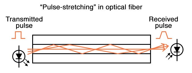 Pulse stretching in optical fiber