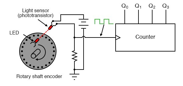 "Pulses ""clocking"" a counter circuit to track total motion."