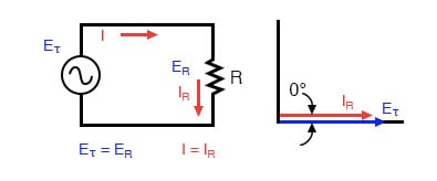 Pure resistive AC circuit: voltage and current are in phase.