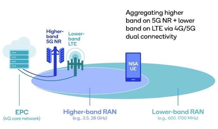 NSA applications utilize LTE evolved packet core backhaul.