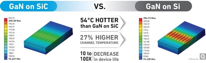 GaN on SiC vs Gan on SI comparison.