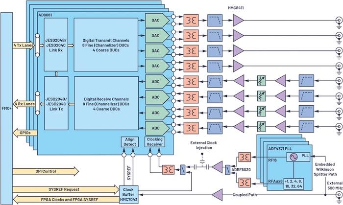 Quad-MxFE's block diagram.