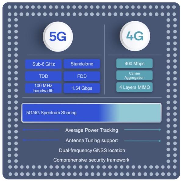 Features of the Qualcomm 315 5G IoT Modem.