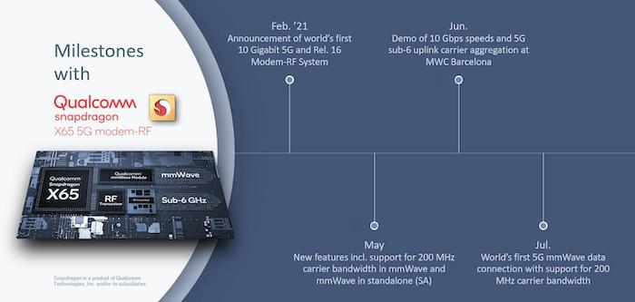 A 'half-time' timeline of 2021 for the X65 Snapdragon.