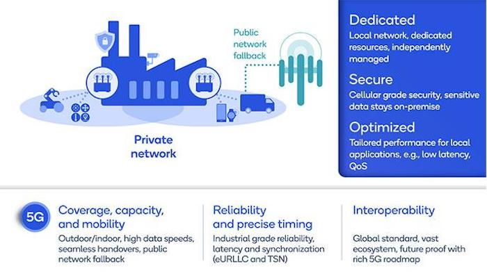 Benefits of private 5G in industrial applications.