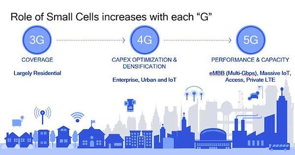 Small cell technology is crucial to 5G deployment.
