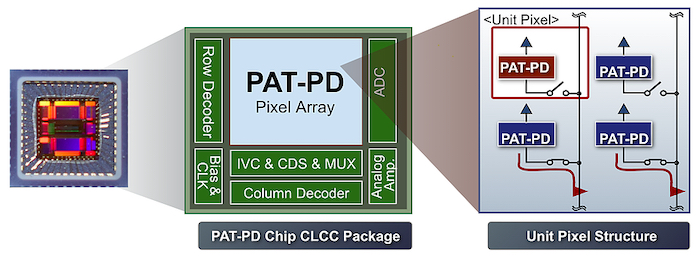 Quantum pixel technology for any standard CMOS fabrication