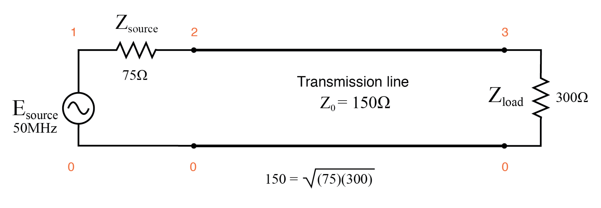 Quarter wave section of 150 Ω transmission line matches 75 Ω source to 300 Ω load.