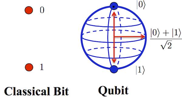 Qubit Image
