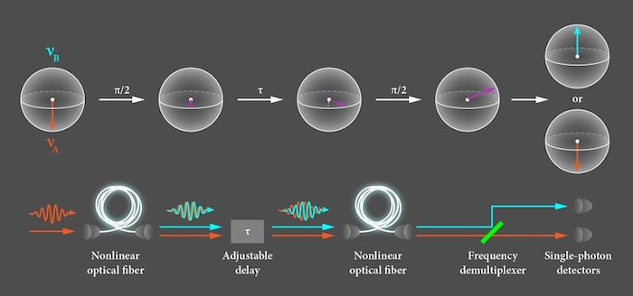 A diagram of a photonic qubit conversion from one frequency to another.