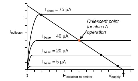 Quiescent point (dot) for class A.