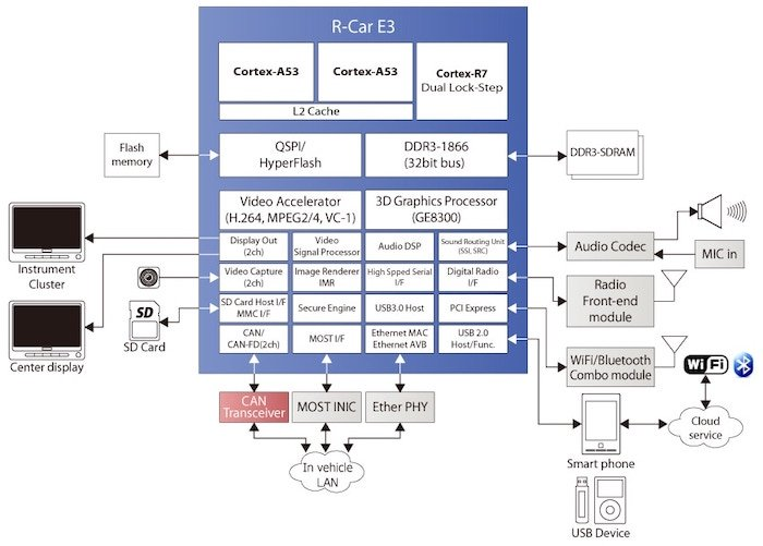 The block diagram for the R-Car E3e system-on-chip.