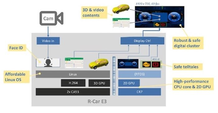 A digital cluster solution using the E3e SoC.