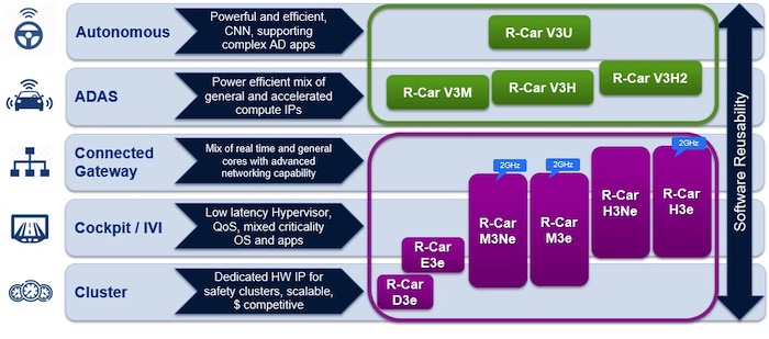 R-Car targets 'every' segment of the modern vehicle.