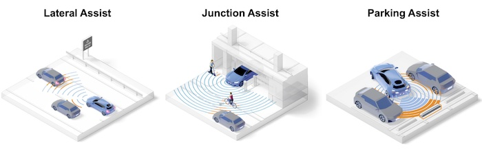 Automotive use cases for radar.