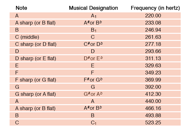 The frequency in Hertz (Hz) is shown for various musical notes.