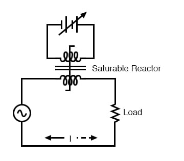 DC, via the control winding, saturates the core. Thus, modulating the power winding inductance, impedance, and current.