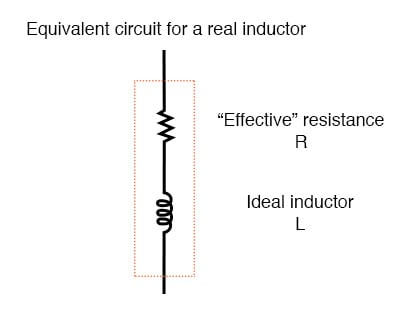 Equivalent circuit of a real inductor with skin-effect, radiation, eddy current, and hysteresis losses.