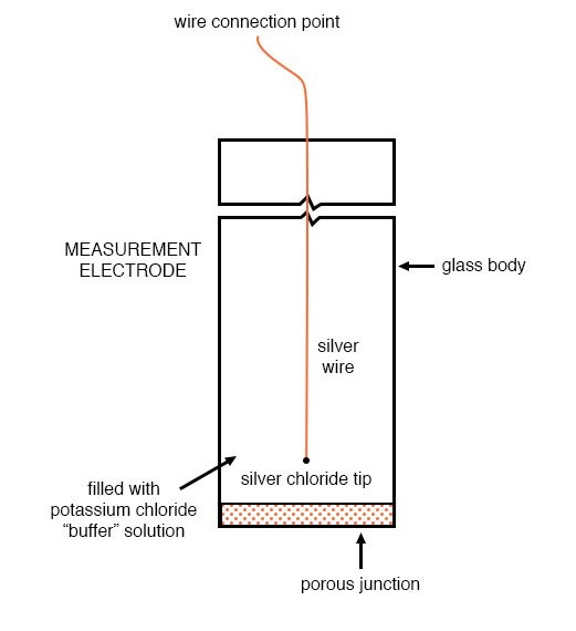 reference electrodes diagram 2
