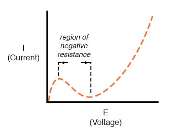 region of negative resistance