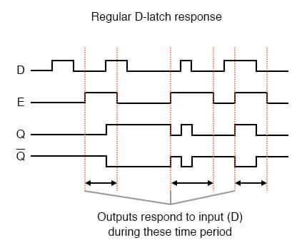 Regular D latch response